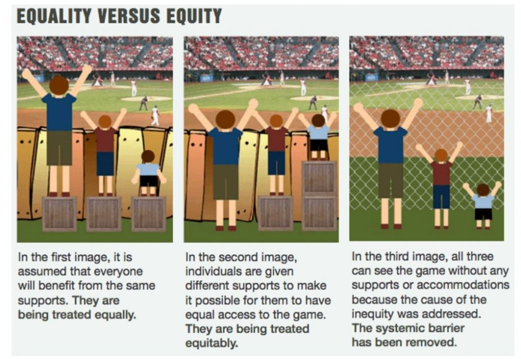 Image illustrates the difference between equality, equity and justice and uses height as a comparison